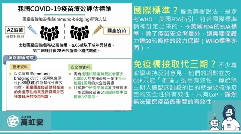 立委高虹安製圖卡對國內新冠疫苗療效評估標準提出質疑。(高虹安立委辦公室提供)