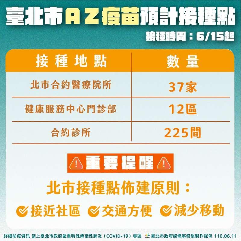 台北市AZ疫苗預計接種點。(台北市政府提供)