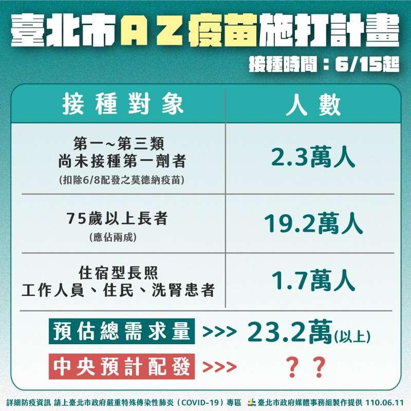 台北市AZ疫苗施打計畫。(台北市政府提供)