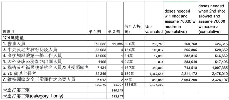 20210611-目前七類已施打的數量及預估需求。(作者提供)