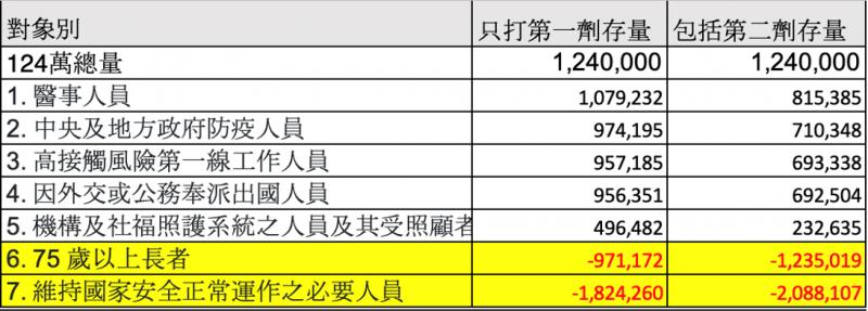 20210611-依施打順序比較庫存量,打到第六類和第七類時,預計庫存量已用罄。(作者提供)