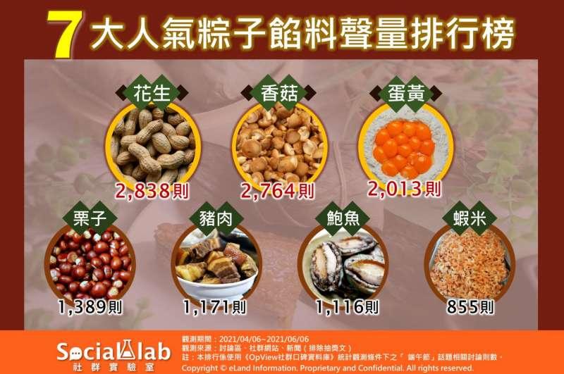 7大人氣粽子餡料聲量排行榜。(圖/Social Lab社群實驗室提供)