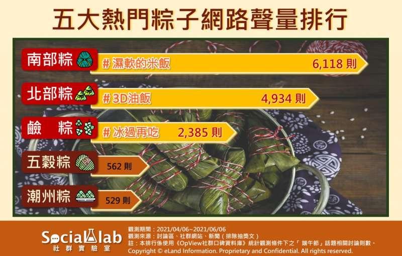 五大熱門粽子網路聲量排行(圖/Social Lab社群實驗室提供)