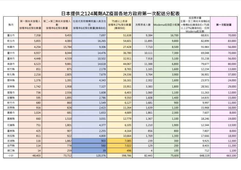 日本提供之124萬劑AZ疫苗,首批次已於12日發配到各縣市,圖為各縣市獲配數量分布圖表。(中央流行疫情指揮中心提供)