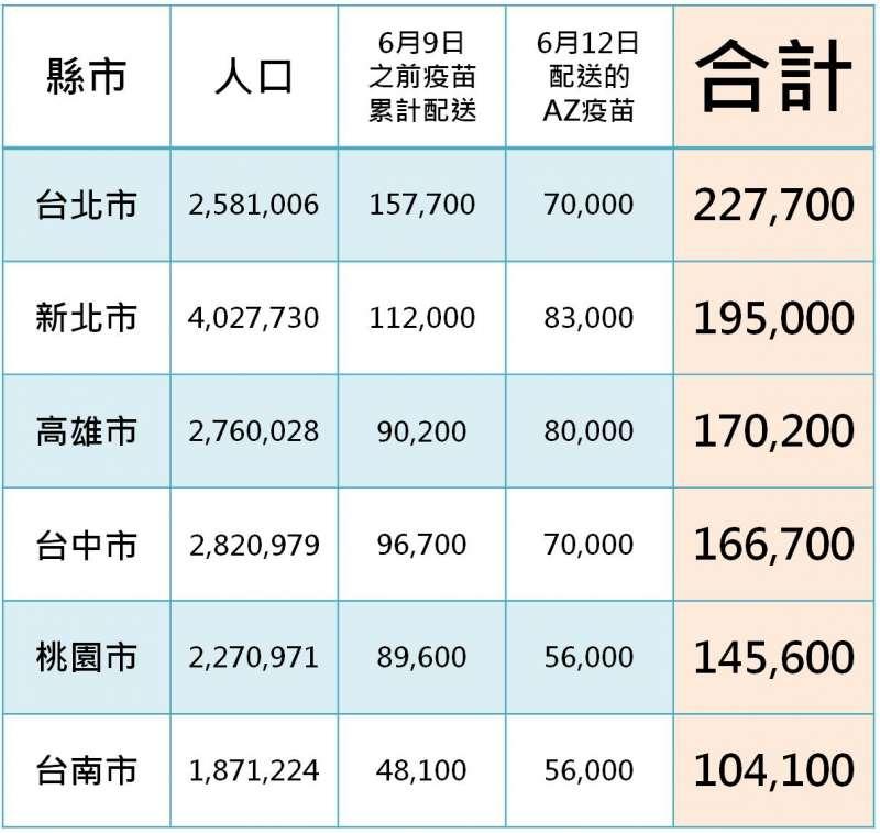 20210613-六都疫苗獲配累計圖。(取自劉宇臉書)