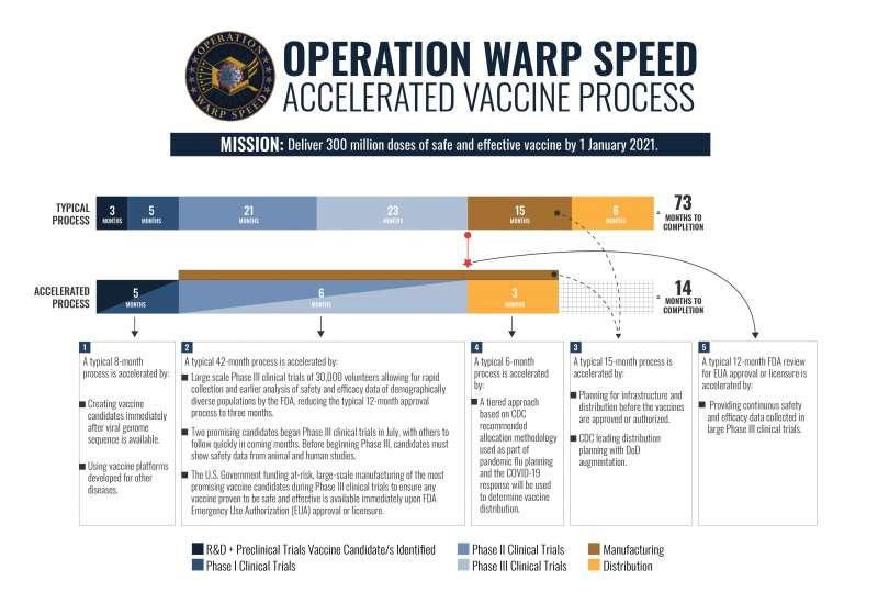 美國推動疫苗研發與生產的「曲速行動」(Operation Warp Speed)(美國國防部)