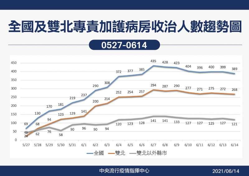 20210614-指揮中心公布全國及雙北專責病房收治人數趨勢圖。(中央流行疫情指揮中心提供)