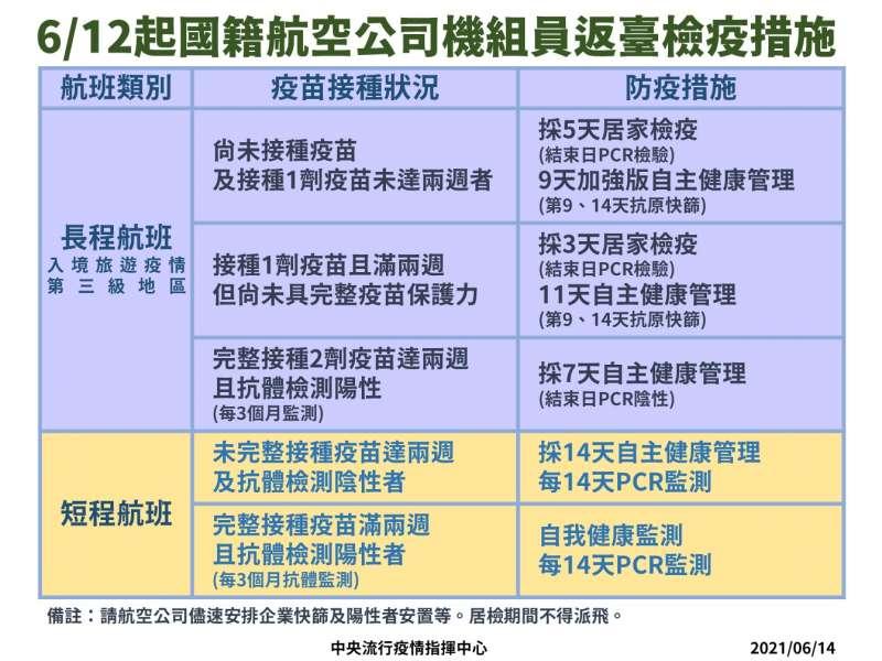 20210614-6月12起國籍航班檢疫措施。(中央流行疫情指揮中心提供)