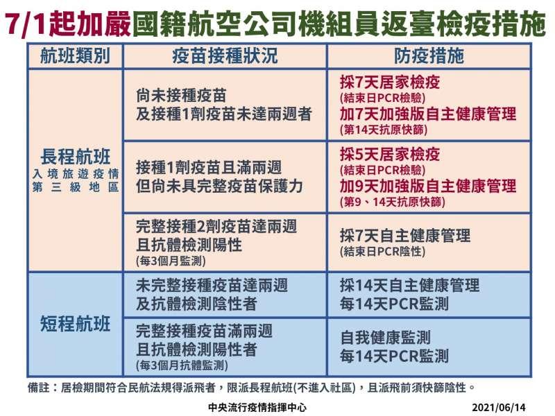 20210614-7月1起國籍航班檢疫措施。(中央流行疫情指揮中心提供)