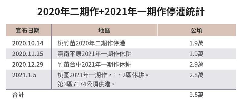 20210614-SMG0034-E01-朱淑娟專欄_a_2020年二期作+2021年一期作停灌統計