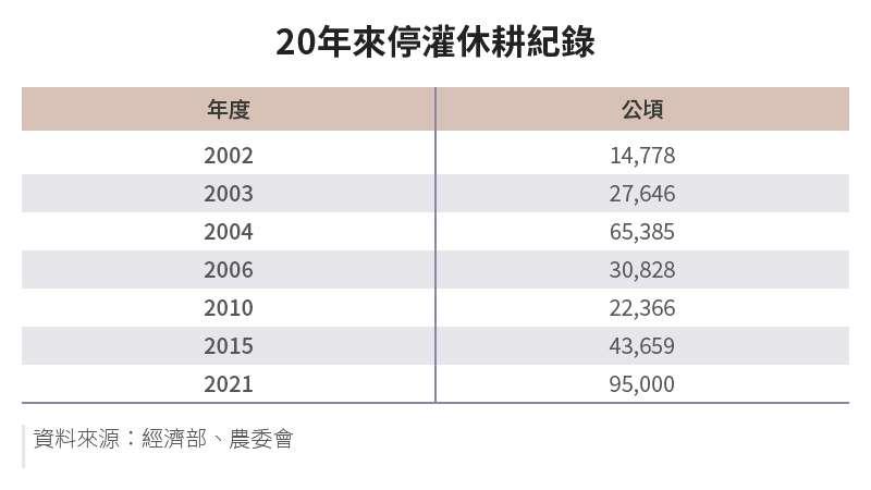 20210614-SMG0034-E01-朱淑娟專欄_b_20年來停灌休耕紀錄