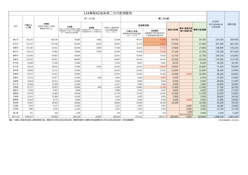 20210615-124萬劑AZ疫苗第2次分配規劃表。(中央流行疫情指揮中心提供)