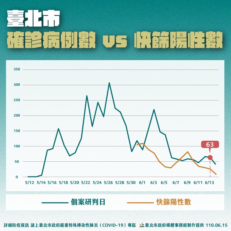 20210615-台北市確診病例數和快篩陽性數比較。(北市府提供)