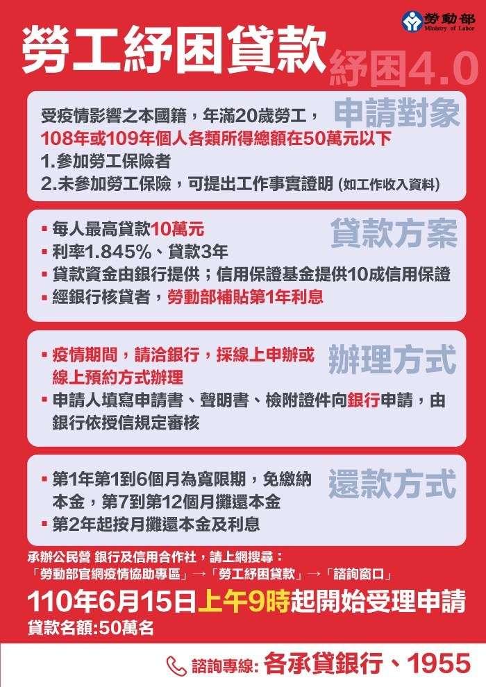 勞工紓困貸款(圖/取自勞動部官網)