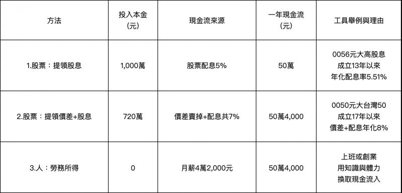 資料來源:台灣證交所、元大投信、富聯網。*為了簡化計算,均未納入交易手續費及稅負。(圖/效率理財王提供)