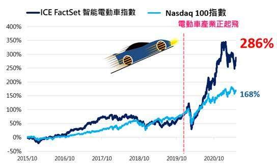 近5年多來,全球智能電動車指數 vs. Nasdaq 100指數之報酬表現。(資料來源:ICE Data Indices、Bloomberg,指數表現統計2015/10/23-2021/05/31,國泰投信整理,2021/05/31)