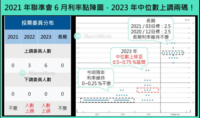 2021年聯準會6月利率點陣圖,2023年中位數上經濟籌碼!(圖片來源:作者提供)