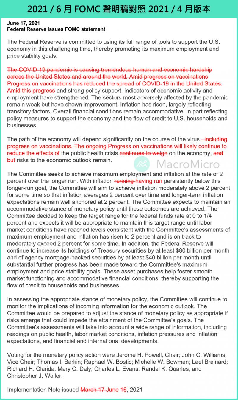 2021/6月 FOMC聲明稿對照2021/4版本。(圖片來源:作者提供)