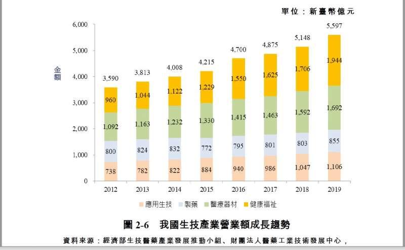 20210617-台灣近年生技產業營業額成長趨勢(取自經濟部2020生技產業白皮書)