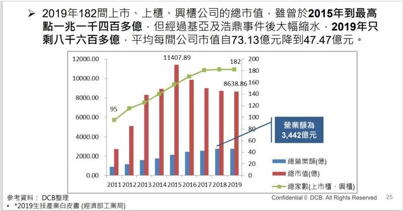 20210617-近年上市上櫃興櫃生技公司總市值變化(取自生技中心2020台灣生技政策白皮書)