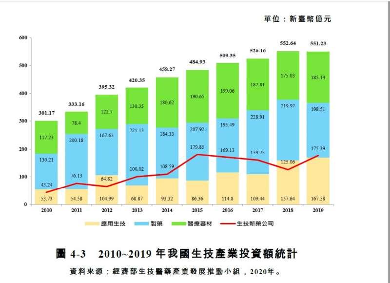20210617-2010年至2019年我生技產業投資額統計(含國發基金)(取自經濟部2020生技產業白皮書)