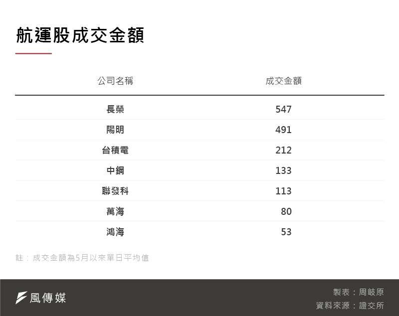 航運股成交金額(圖片來源:美編後製)