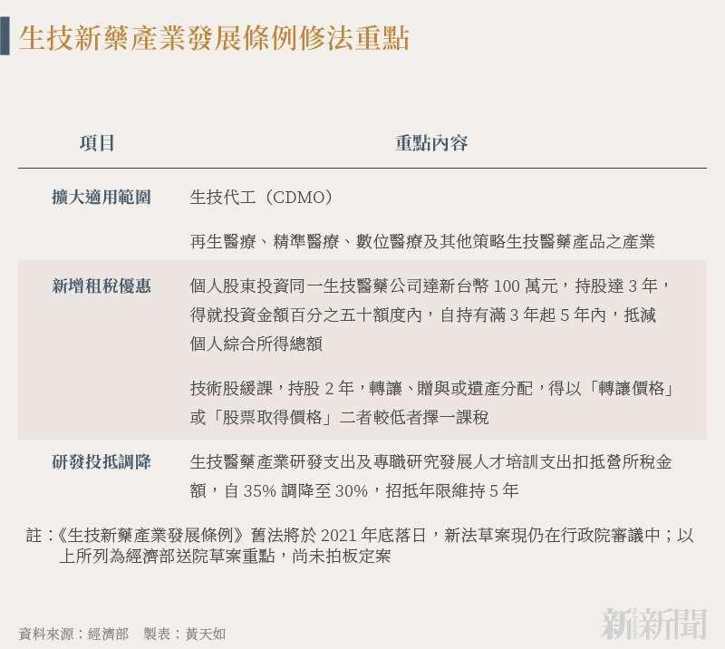 20210617-SMG0035-黃天如_B生技新藥產業發展條例修法重點