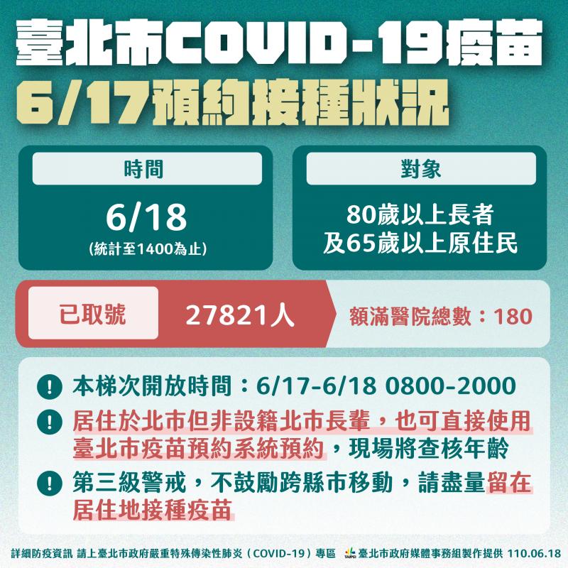 台北市新冠疫苗6月17日預約接種狀況。(台北市政府提供)