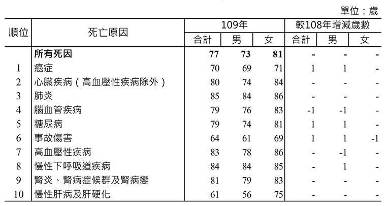 109年10大死因死亡年齡中位數(圖/衛生福利部提供)