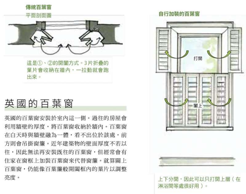 上下分開的百葉窗呈現(圖 / 台灣東販提供)