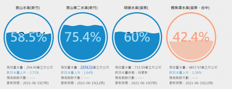 寶山第二水庫5月蓄水量一度僅剩2%,如今已回升至75.4%,確保竹科今夏不缺水。(圖/台灣水庫即時水情)