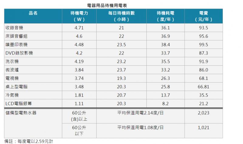能源局公布常見電器用品待機用電一覽表(取自能源局官網)