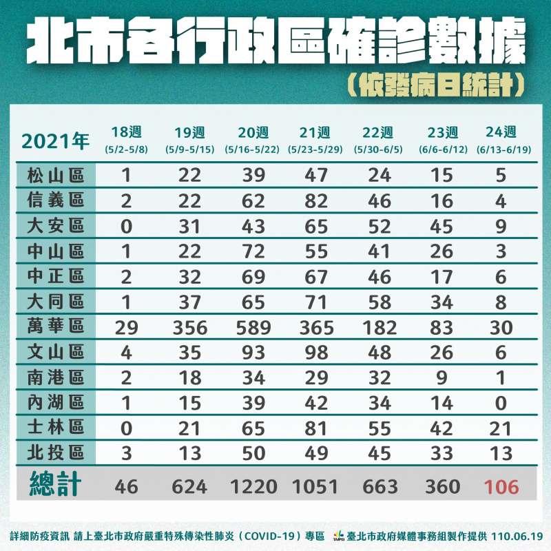至6月19日台北市各行政區確診數據。(台北市政府提供)