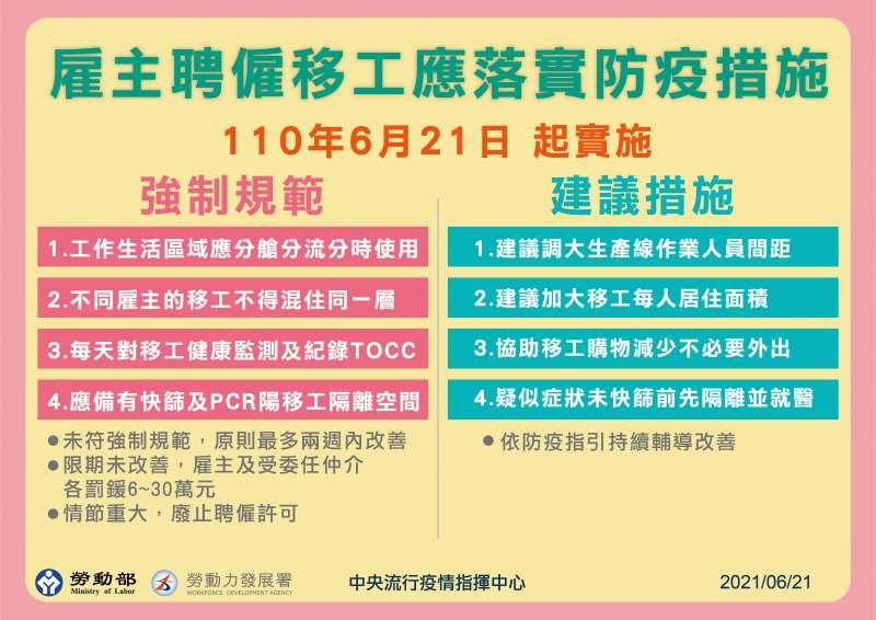 20210621-勞動部防疫新規。(中央流行疫情指揮中心提供)