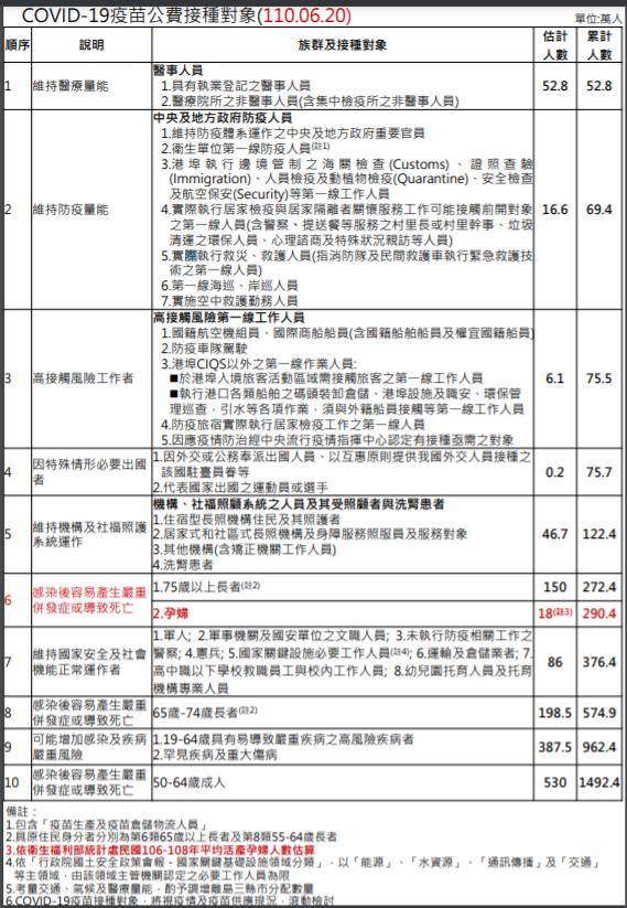 20210621-COVID-19疫苗公費接種對象。(衛福部疾管署提供)