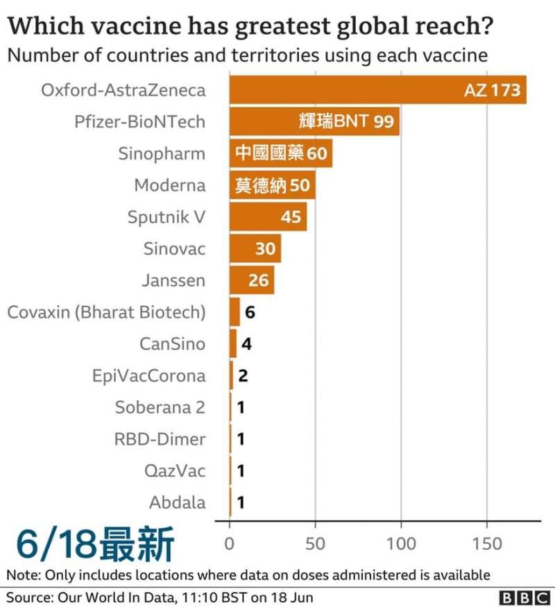 CU重症醫師陳志金在臉書發文指出,根據《英國廣播公司》(BBC)的報導,截至6/18全球最多國家使用的疫苗榜單,AZ疫苗仍是目前全世界最多國家使用的疫苗,總共有173個國家使用。(取自Icu醫生陳志金臉書)