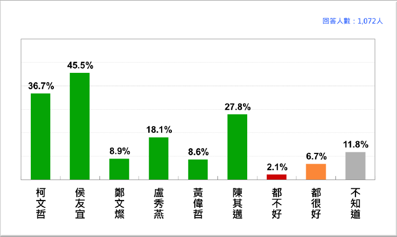 20210622-疫情風暴之下,六都市長防疫民調。(台灣民意基金會提供)