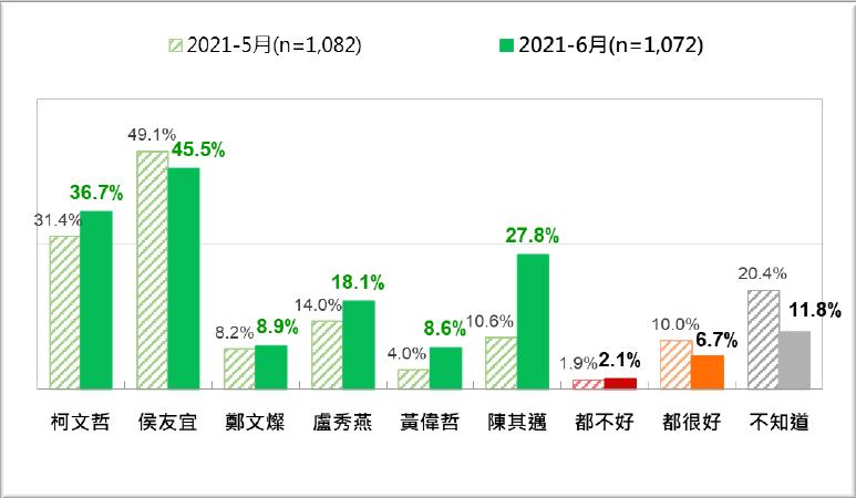 20210622-六都市長防疫民調,與上個月調查相比。(台灣民意基金會提供)