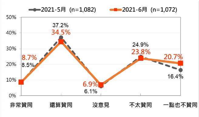 20210622-總統蔡英文聲望:最近兩次比較。(台灣民意基金會提供)