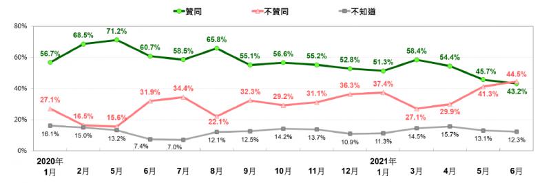20210622-蔡英文聲望趨勢:2020年1月以來。(台灣民意基金會提供)