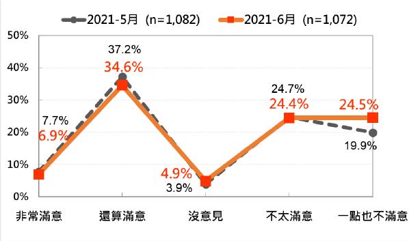 20210622-蘇貞昌內閣整體施政表現民意:最近兩次比較。(台灣民意基金會提供)
