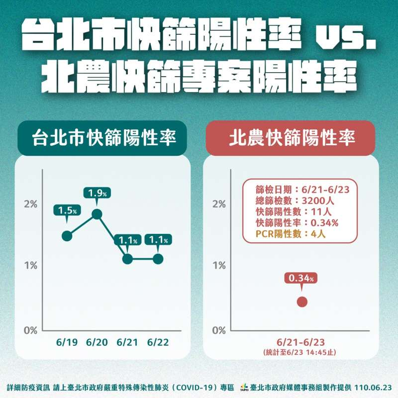 20210623-台北市長柯文哲表示,北農群聚案快篩陽性率為0.34%,相對台北市做快篩率都還有1%上下,感染並沒有特別多。(北市府提供)