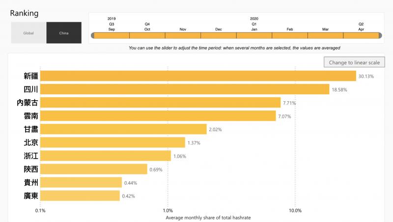 2019至2020年比特幣全網算力中國分佈比較表(圖:英國劍橋大學).png