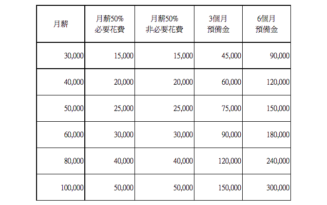 財務彈性金額對照表(圖 / 取自效率理財王)