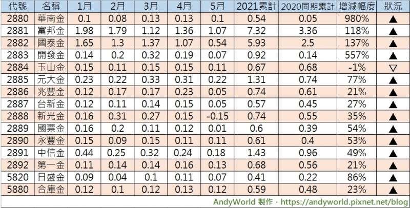 2(圖/取自Andyworld理財&生活記事簿)