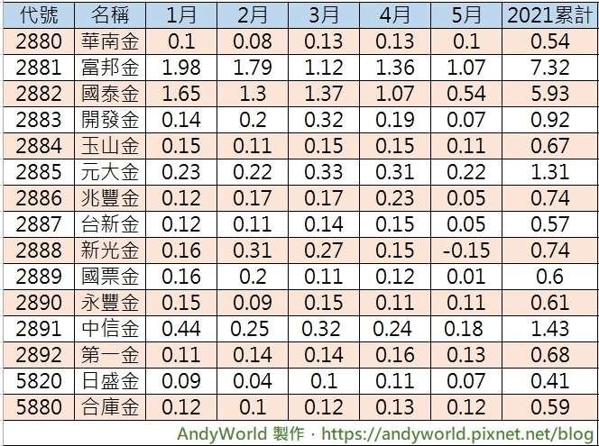 1(圖/取自Andyworld理財&生活記事簿)