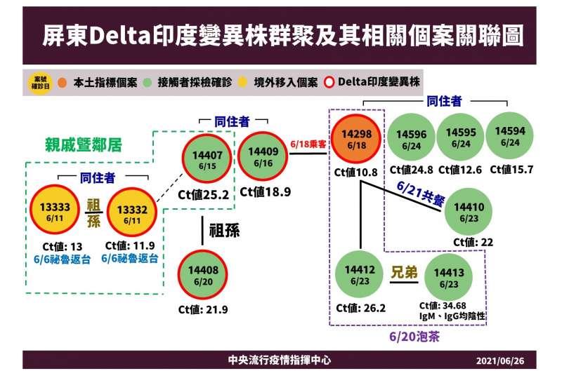 屏東Delta印度變異株群聚及其相關個案關聯圖。(中央流行疫情指揮中心提供)