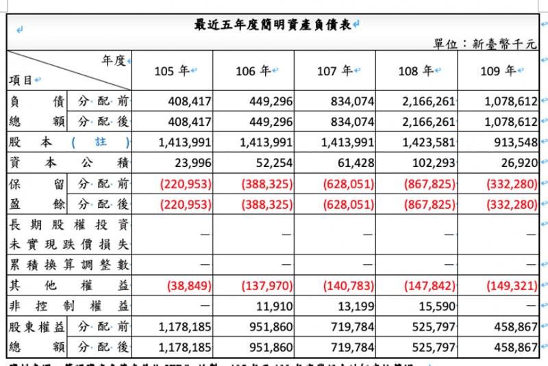 聯亞製藥資產負債表。(作者提供)