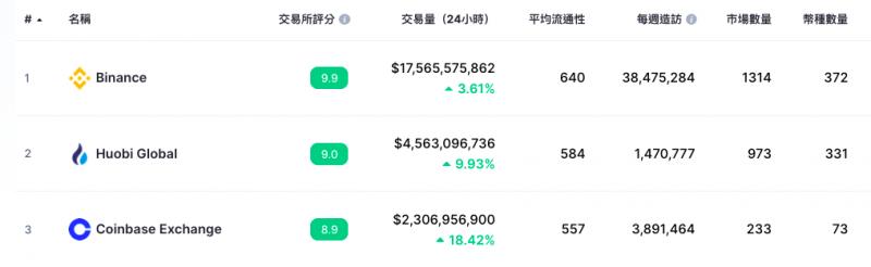 全球三大交易所排名(圖:CoinMarketCap)