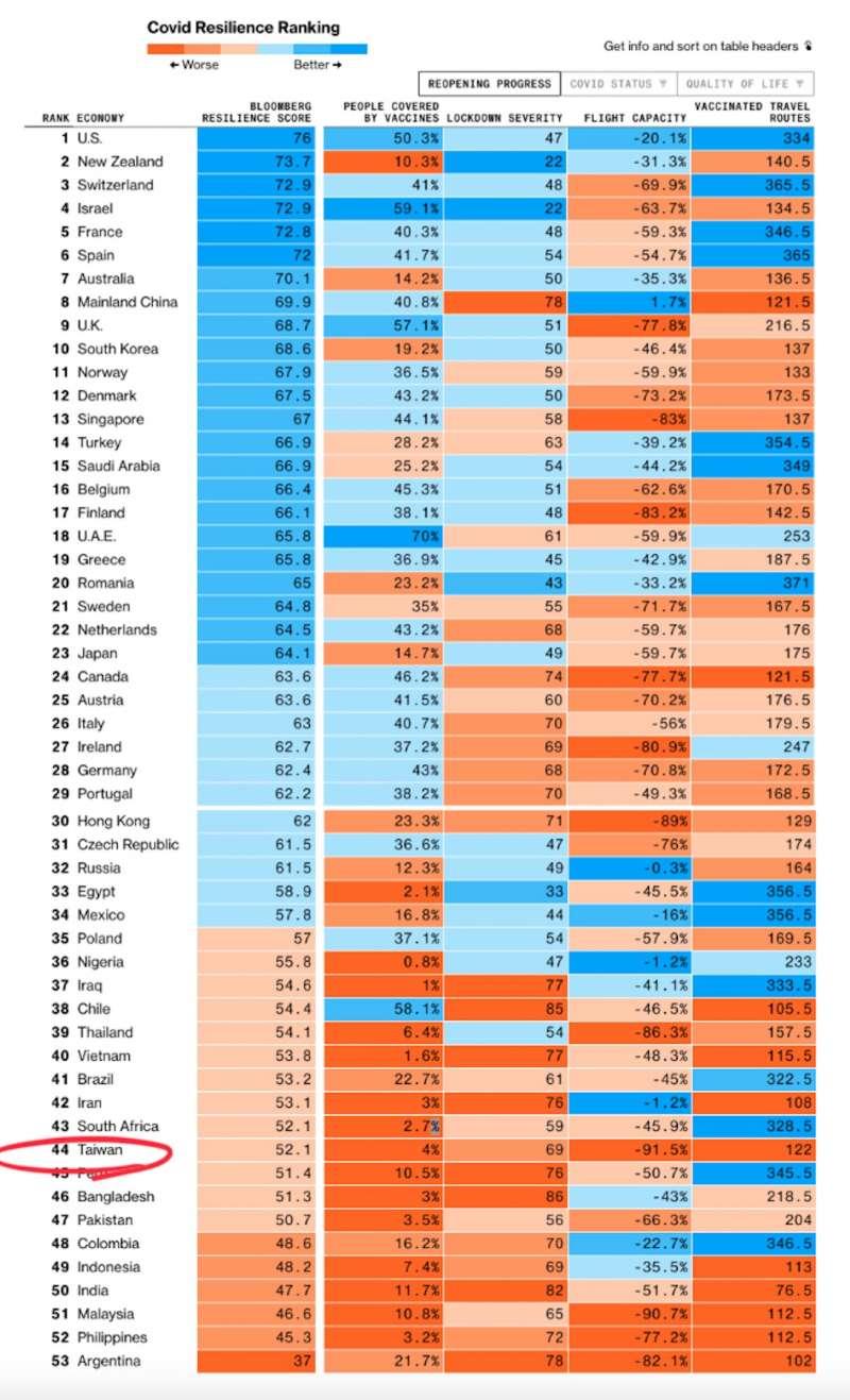 彭博新聞對全球53個國家或地區的防疫成果進行排名,與去年底的全球第三名表現相比,台灣如今已落到後段班的第44名。(翻攝彭博)